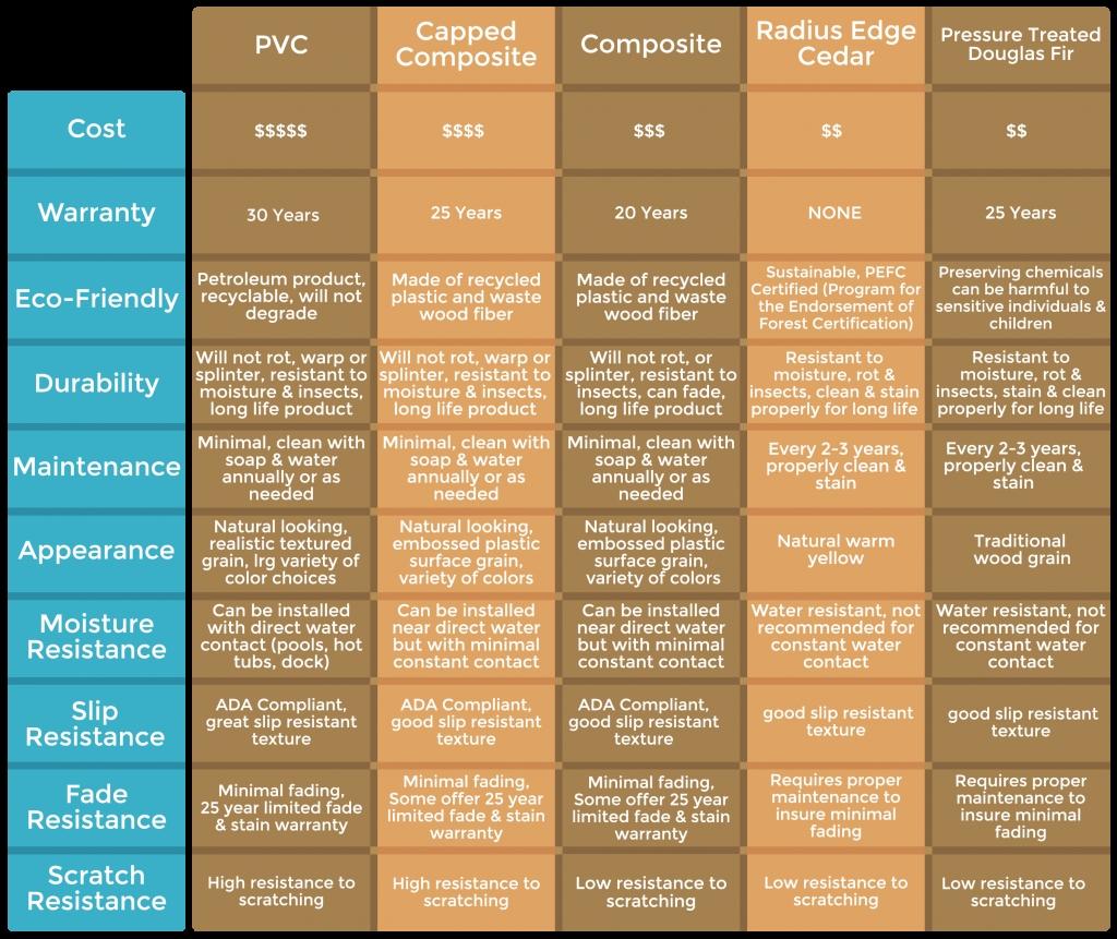 Composite Decking Comparison Chart Decks for sizing 1024 X 861