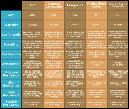 Permalink to Composite Decking Comparison Chart